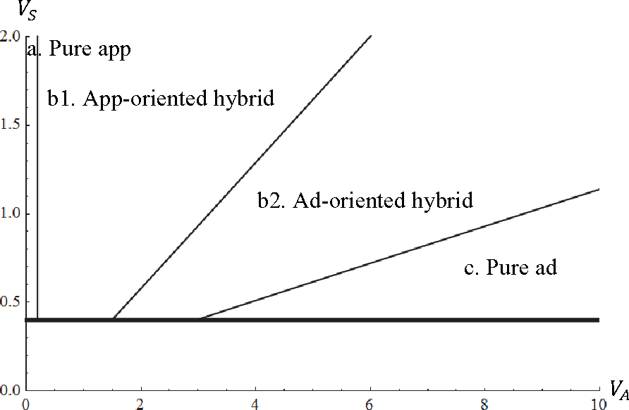 Figure 3 from An Analysis of a Mobile Platform's In-app Advertising