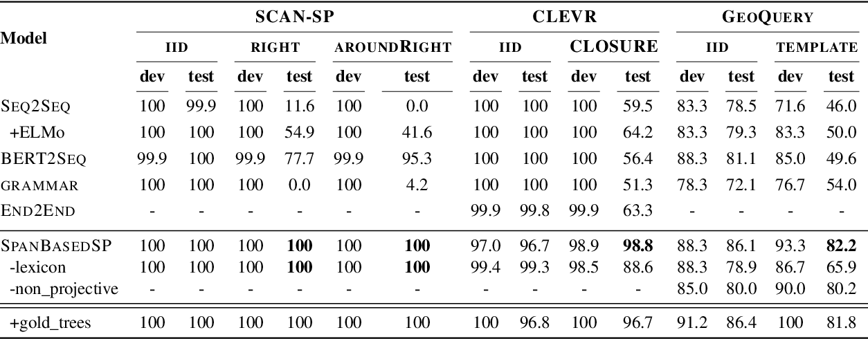 Figure 4 for Span-based Semantic Parsing for Compositional Generalization