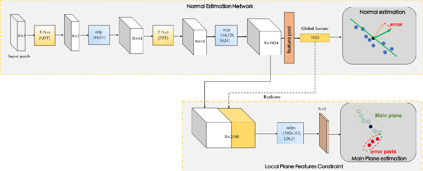 Figure 1 for Normal Estimation for 3D Point Clouds via Local Plane Constraint and Multi-scale Selection