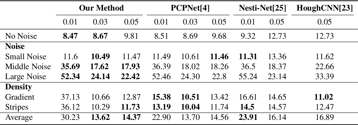 Figure 2 for Normal Estimation for 3D Point Clouds via Local Plane Constraint and Multi-scale Selection
