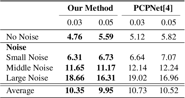 Figure 4 for Normal Estimation for 3D Point Clouds via Local Plane Constraint and Multi-scale Selection