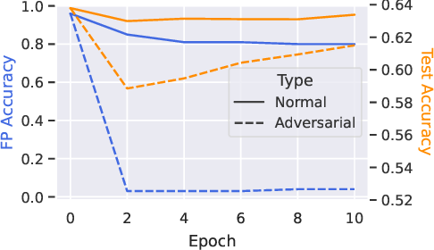 Figure 1 for Fingerprinting Multi-exit Deep Neural Network Models via Inference Time