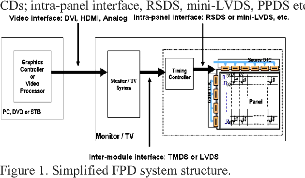 Display signal interface techniques for mobile applications