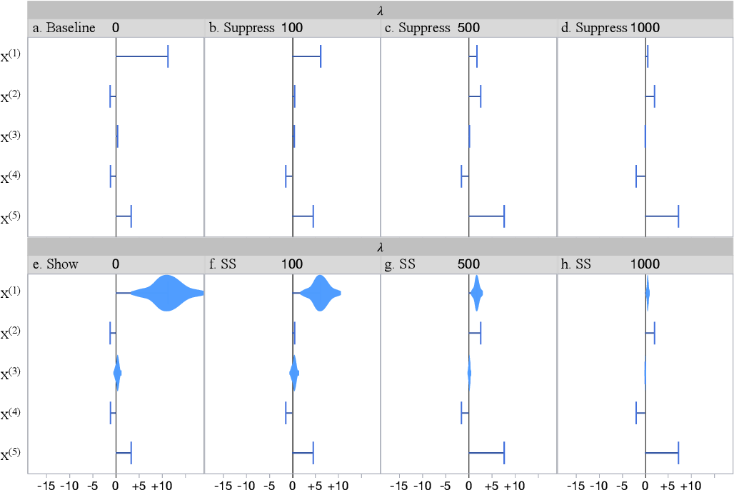 Figure 3 for Show or Suppress? Managing Input Uncertainty in Machine Learning Model Explanations