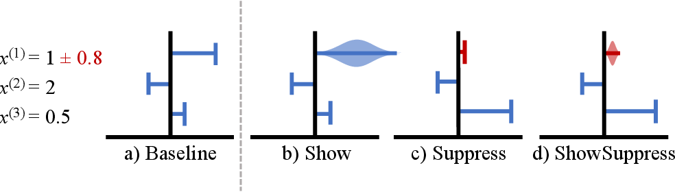 Figure 1 for Show or Suppress? Managing Input Uncertainty in Machine Learning Model Explanations