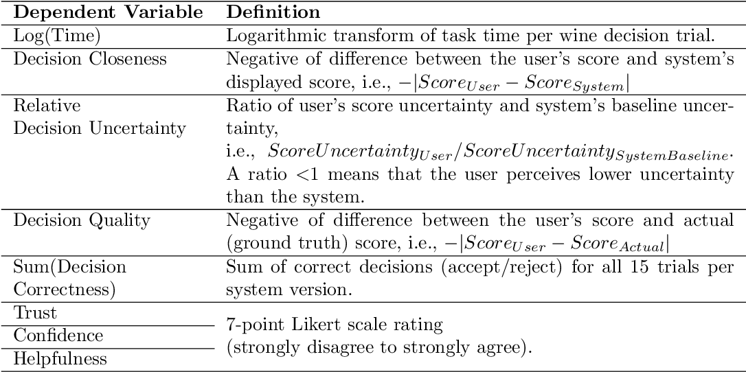 Figure 2 for Show or Suppress? Managing Input Uncertainty in Machine Learning Model Explanations