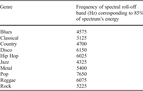 A query-by-example music retrieval system using feature and decision