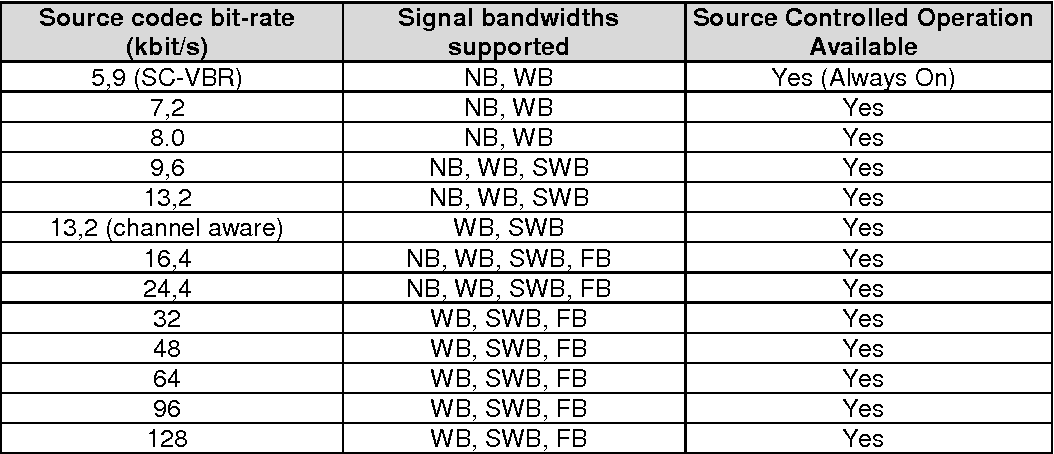 Table 1 from Universal Mobile Telecommunications System (umts)