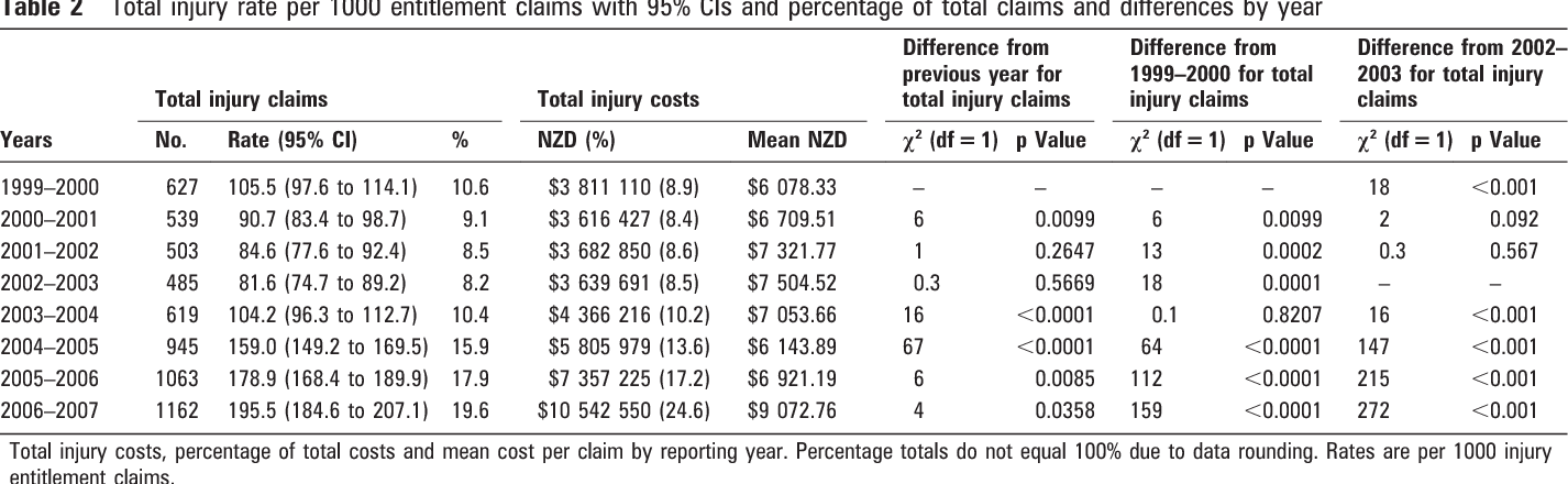Table 2 from Rugby league injuries in New Zealand: a review