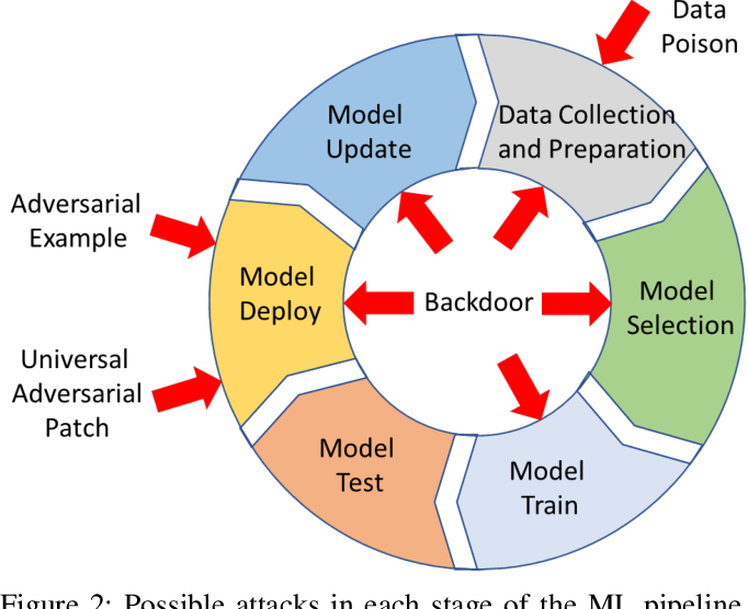 Figure 2 for Backdoor Attacks and Countermeasures on Deep Learning: A Comprehensive Review
