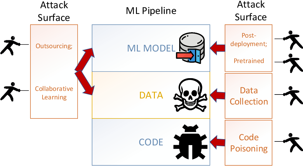 Figure 3 for Backdoor Attacks and Countermeasures on Deep Learning: A Comprehensive Review