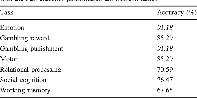 Table 3 Classifier accuracy for each task paradigm. Task paradigms with the best classifier performance are listed in italics