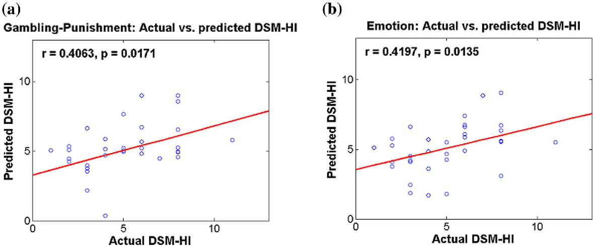 Fig. 3 Comparison of actual and predicted DSM hyperactive/impulsive scores for a gambling punishment task and b emotion task