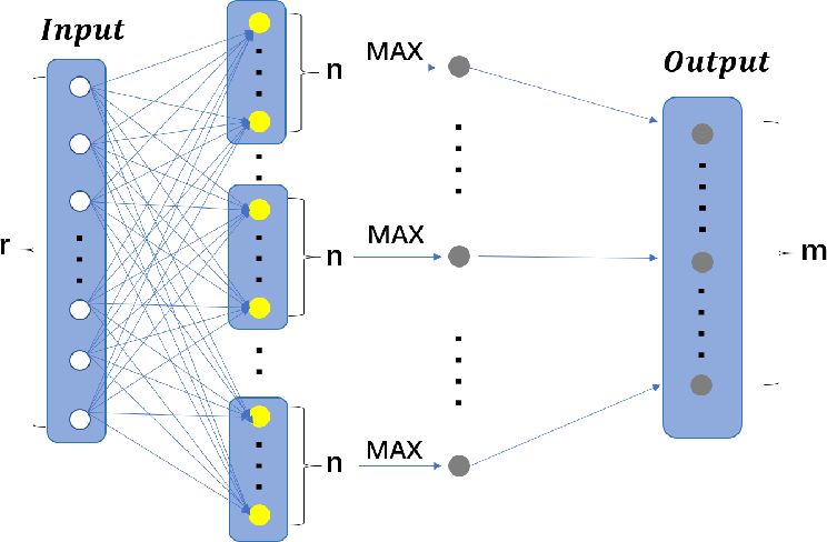 Figure 1 for Thick-Net: Parallel Network Structure for Sequential Modeling