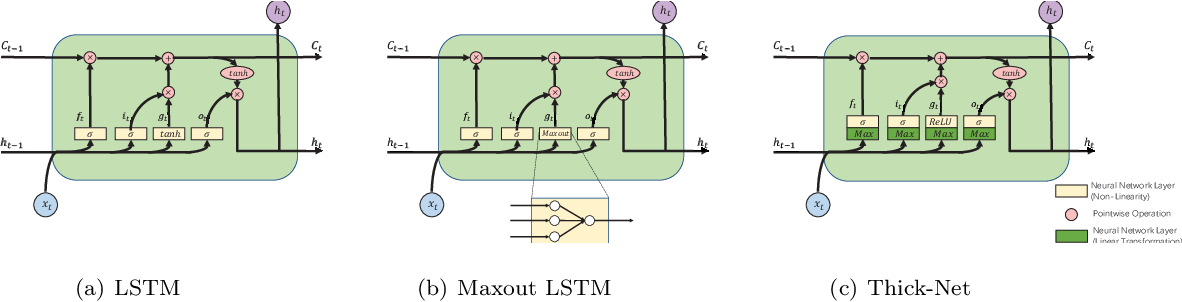 Figure 3 for Thick-Net: Parallel Network Structure for Sequential Modeling