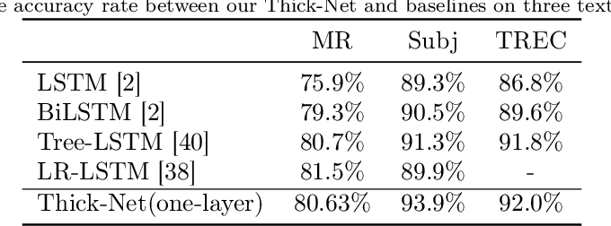 Figure 4 for Thick-Net: Parallel Network Structure for Sequential Modeling