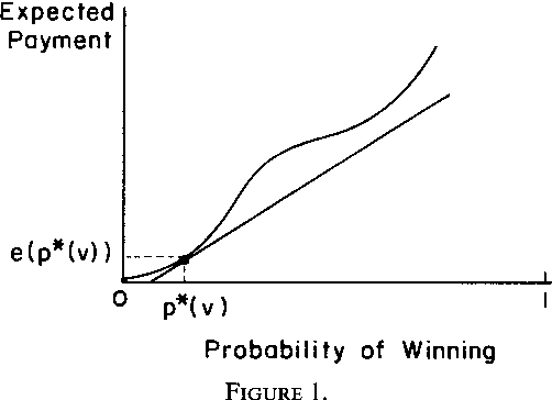 A Theory Of Auctions And Competitive Bidding