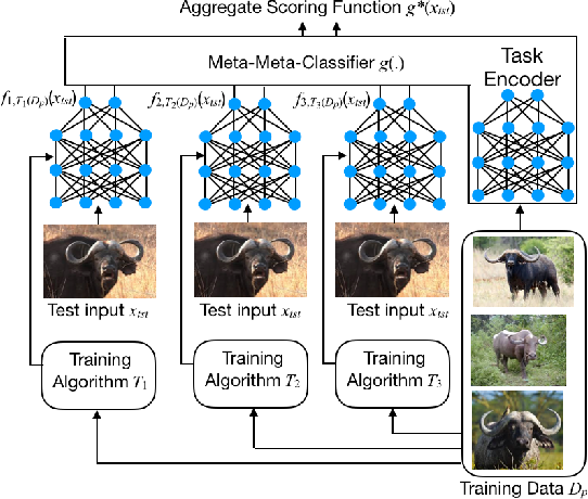 Figure 1 for Meta-Meta-Classification for One-Shot Learning