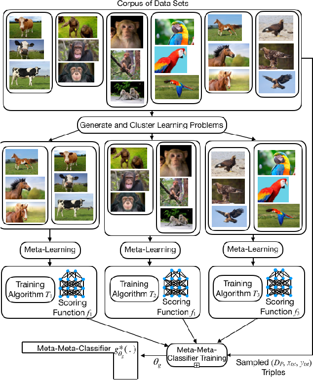Figure 3 for Meta-Meta-Classification for One-Shot Learning