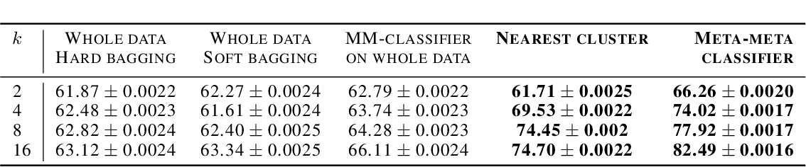 Figure 2 for Meta-Meta-Classification for One-Shot Learning