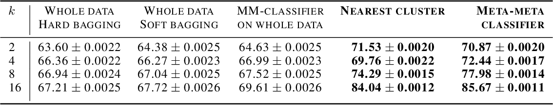 Figure 4 for Meta-Meta-Classification for One-Shot Learning
