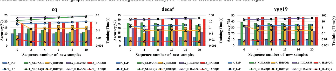 Fig. 3: The training time and recognition accuracy of inserting new samples one by one.