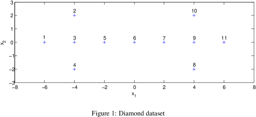 Figure 2 for EGMM: an Evidential Version of the Gaussian Mixture Model for Clustering