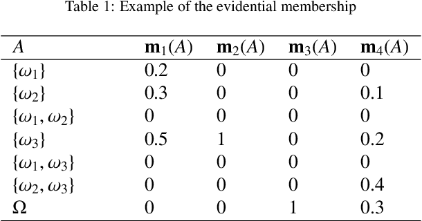 Figure 1 for EGMM: an Evidential Version of the Gaussian Mixture Model for Clustering