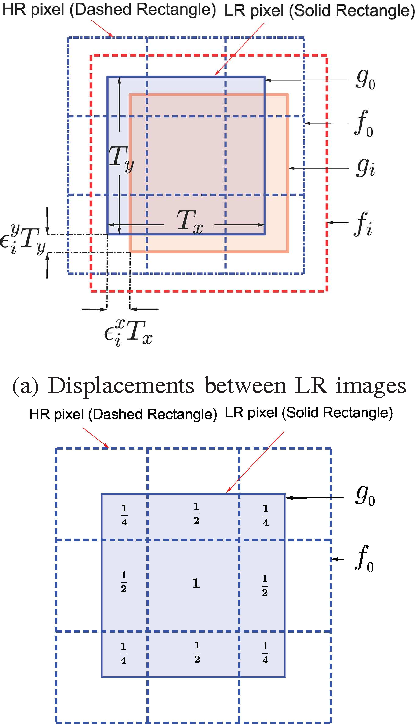 Figure 1 for A Nuclear-norm Model for Multi-Frame Super-Resolution Reconstruction from Video Clips