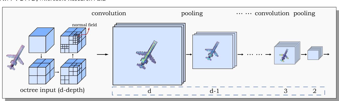 Figure 1 for O-CNN: Octree-based Convolutional Neural Networks for 3D Shape Analysis