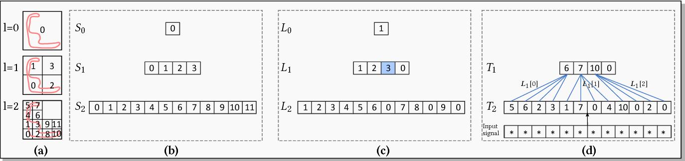 Figure 3 for O-CNN: Octree-based Convolutional Neural Networks for 3D Shape Analysis