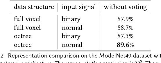 Figure 4 for O-CNN: Octree-based Convolutional Neural Networks for 3D Shape Analysis