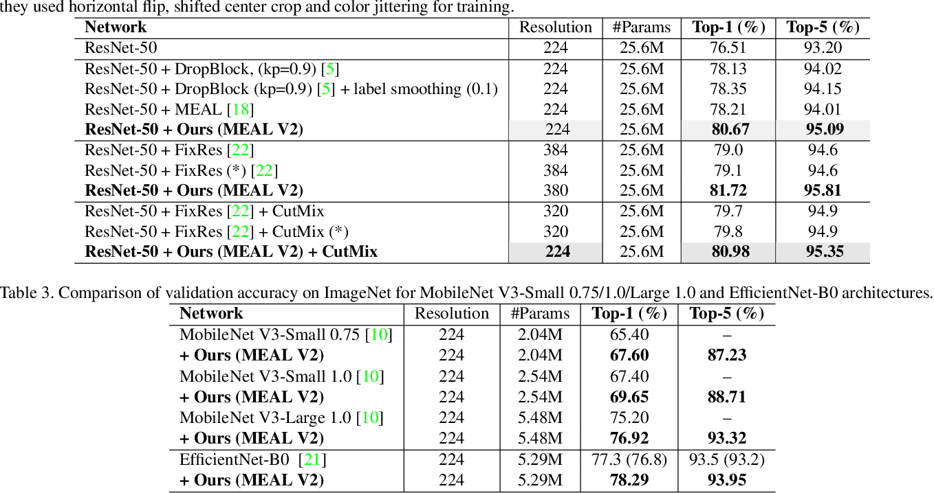 Figure 3 for MEAL V2: Boosting Vanilla ResNet-50 to 80%+ Top-1 Accuracy on ImageNet without Tricks