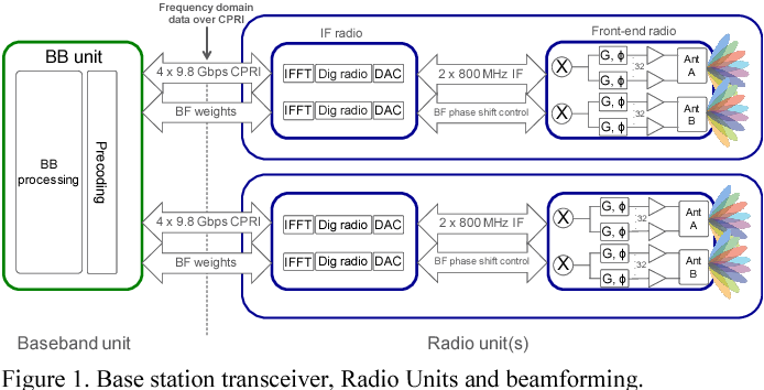 Figure 1 from Beamforming Gain Measured on a 5G Test-Bed - Semantic