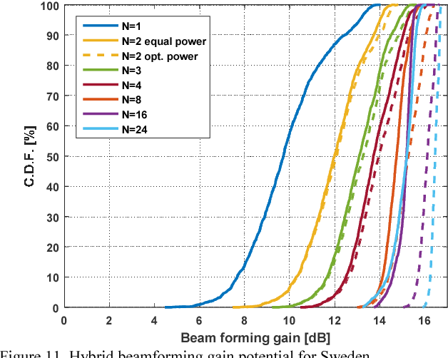 Figure 11 from Beamforming Gain Measured on a 5G Test-Bed - Semantic