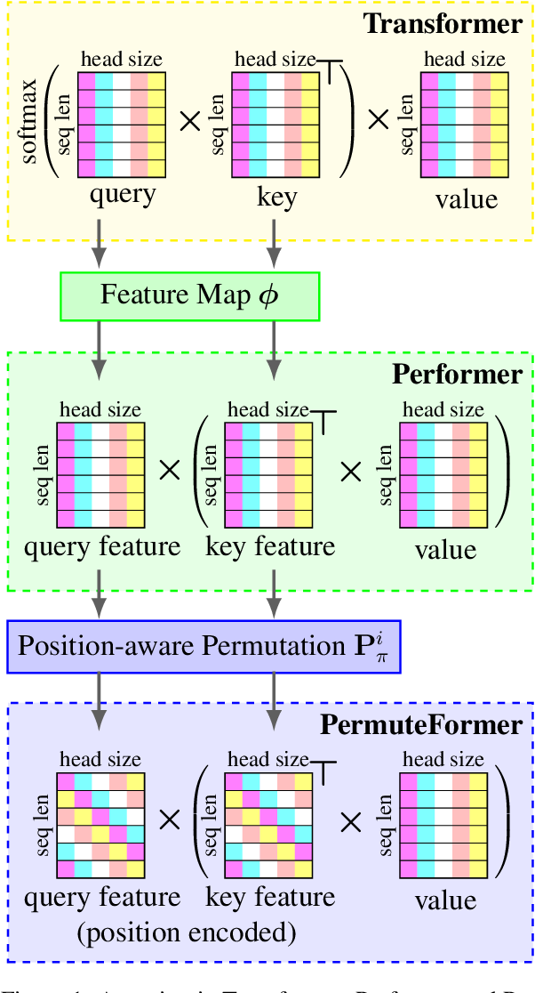Figure 1 for PermuteFormer: Efficient Relative Position Encoding for Long Sequences