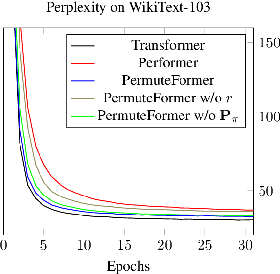 Figure 4 for PermuteFormer: Efficient Relative Position Encoding for Long Sequences