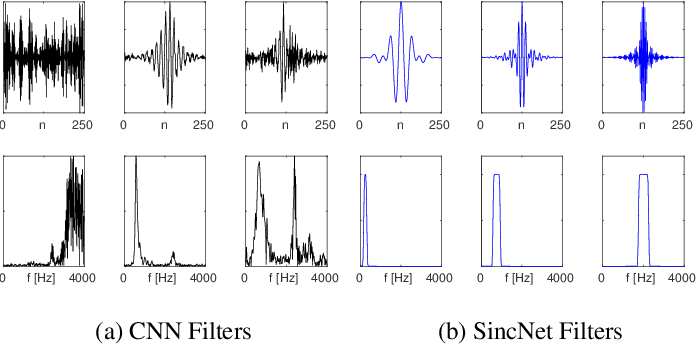 Figure 1 for Speech and Speaker Recognition from Raw Waveform with SincNet