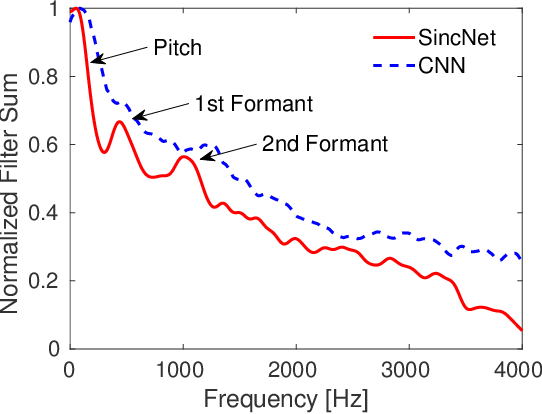 Figure 3 for Speech and Speaker Recognition from Raw Waveform with SincNet