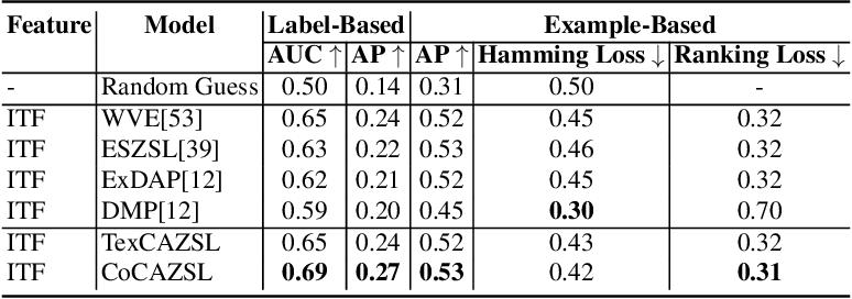 Figure 4 for Zero-Shot Crowd Behavior Recognition