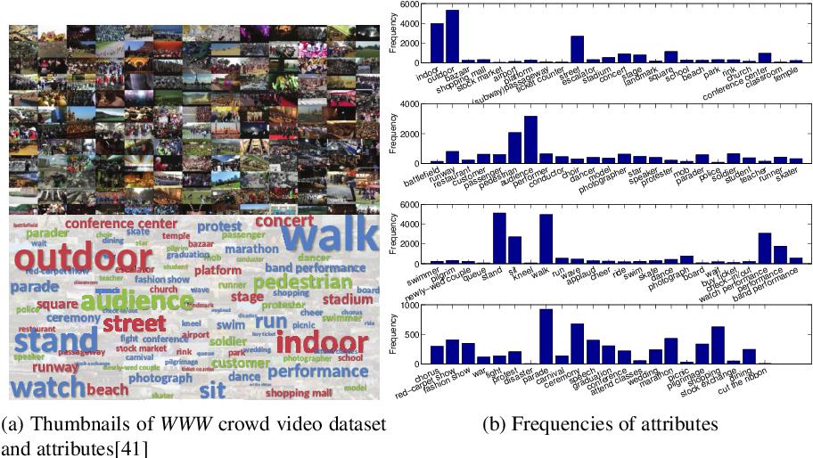 Figure 1 for Zero-Shot Crowd Behavior Recognition