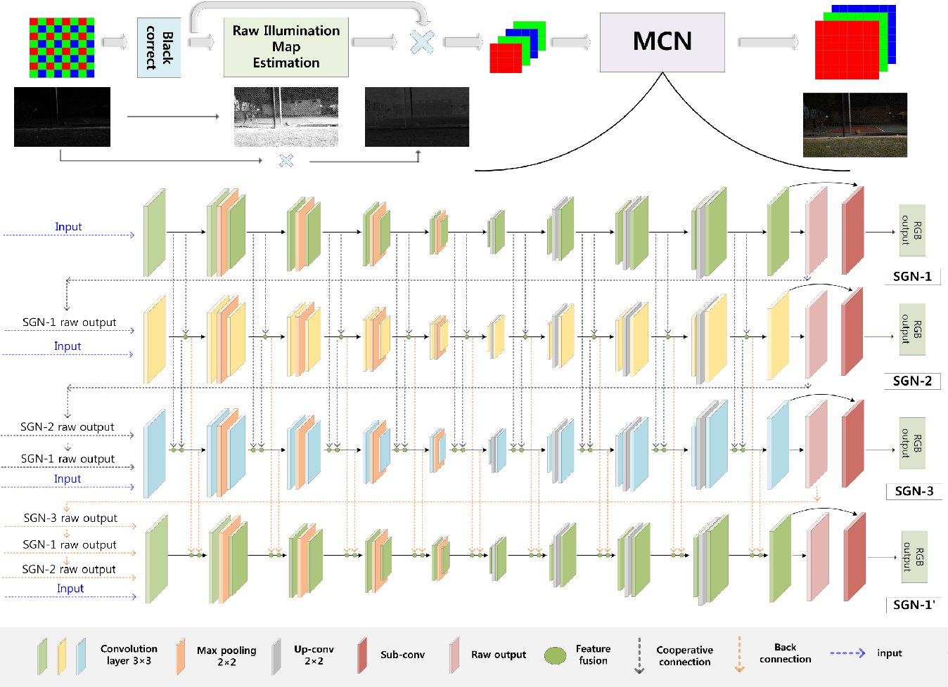 Figure 3 for Extreme Low-Light Imaging with Multi-granulation Cooperative Networks