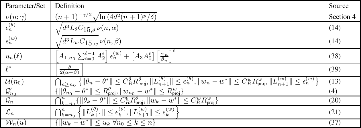 Figure 2 for A Tale of Two-Timescale Reinforcement Learning with the Tightest Finite-Time Bound