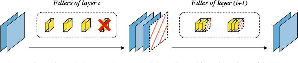Figure 1 for Gate Decorator: Global Filter Pruning Method for Accelerating Deep Convolutional Neural Networks