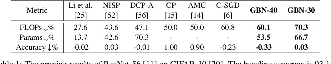 Figure 2 for Gate Decorator: Global Filter Pruning Method for Accelerating Deep Convolutional Neural Networks