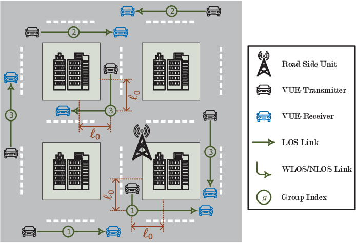Figure 1 for Age of Information-Aware Radio Resource Management in Vehicular Networks: A Proactive Deep Reinforcement Learning Perspective