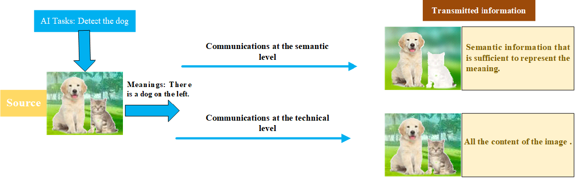 Figure 1 for Semantic Communications With AI Tasks