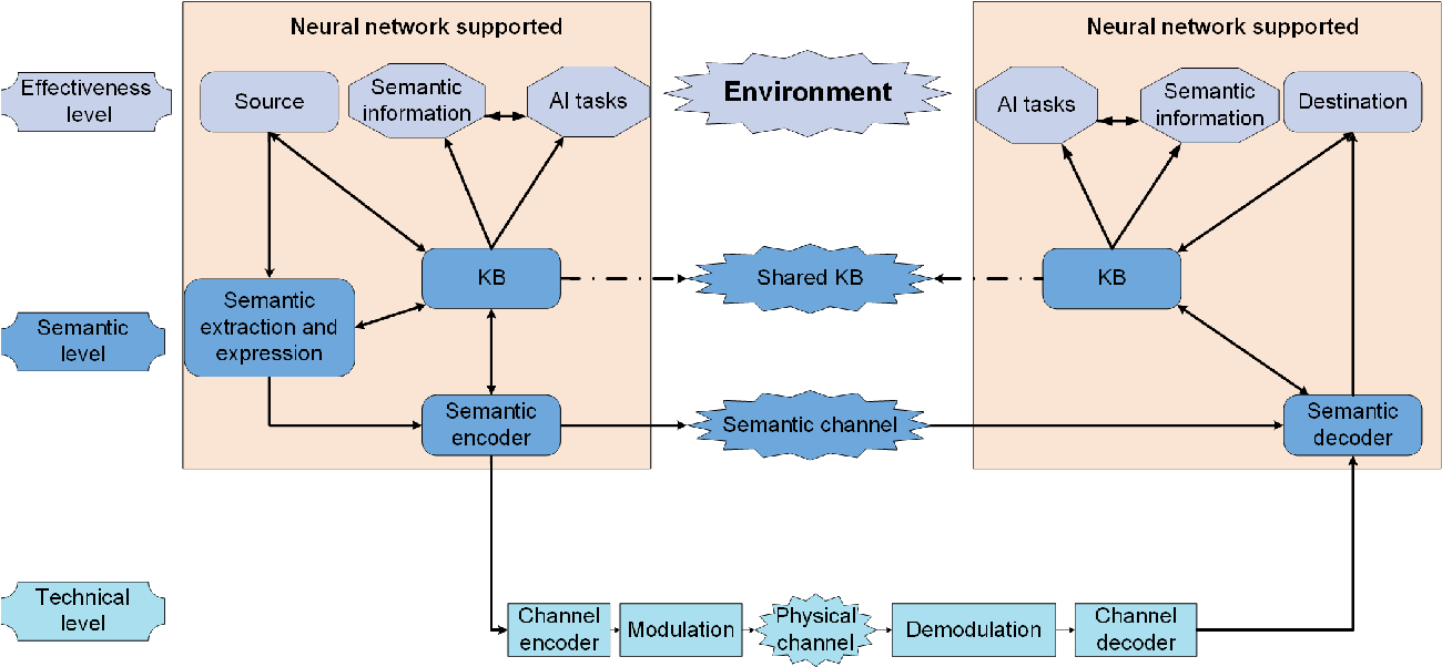 Figure 2 for Semantic Communications With AI Tasks