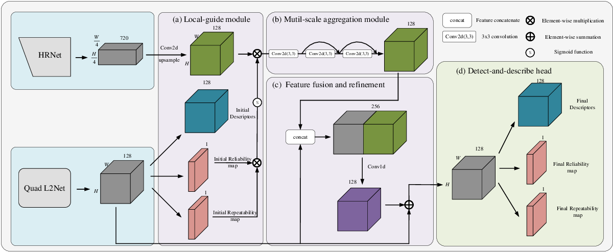 Figure 1 for Learning Local Features with Context Aggregation for Visual Localization