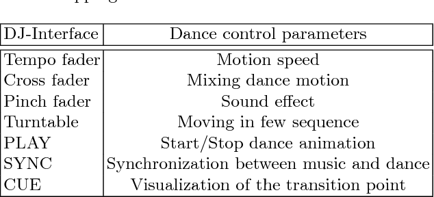 Table 1 from DanceDJ: A 3D Dance Animation Authoring System for Live